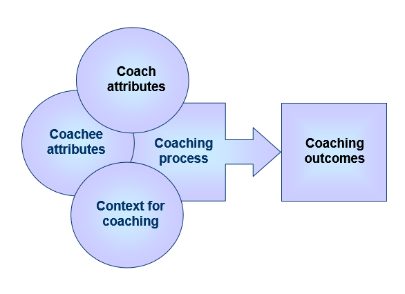 coaching attributes